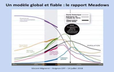 Conférence Festival Avignon, Développement durable